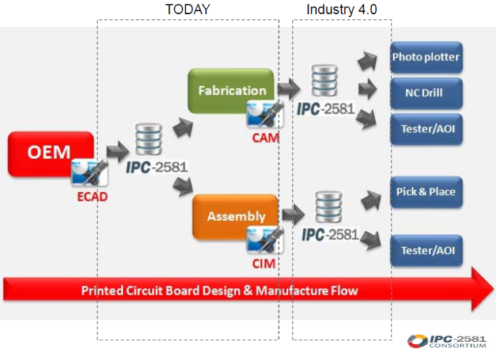 IPC-2581 Set to Retire Gerber Files Across The Board   IPC- 2581